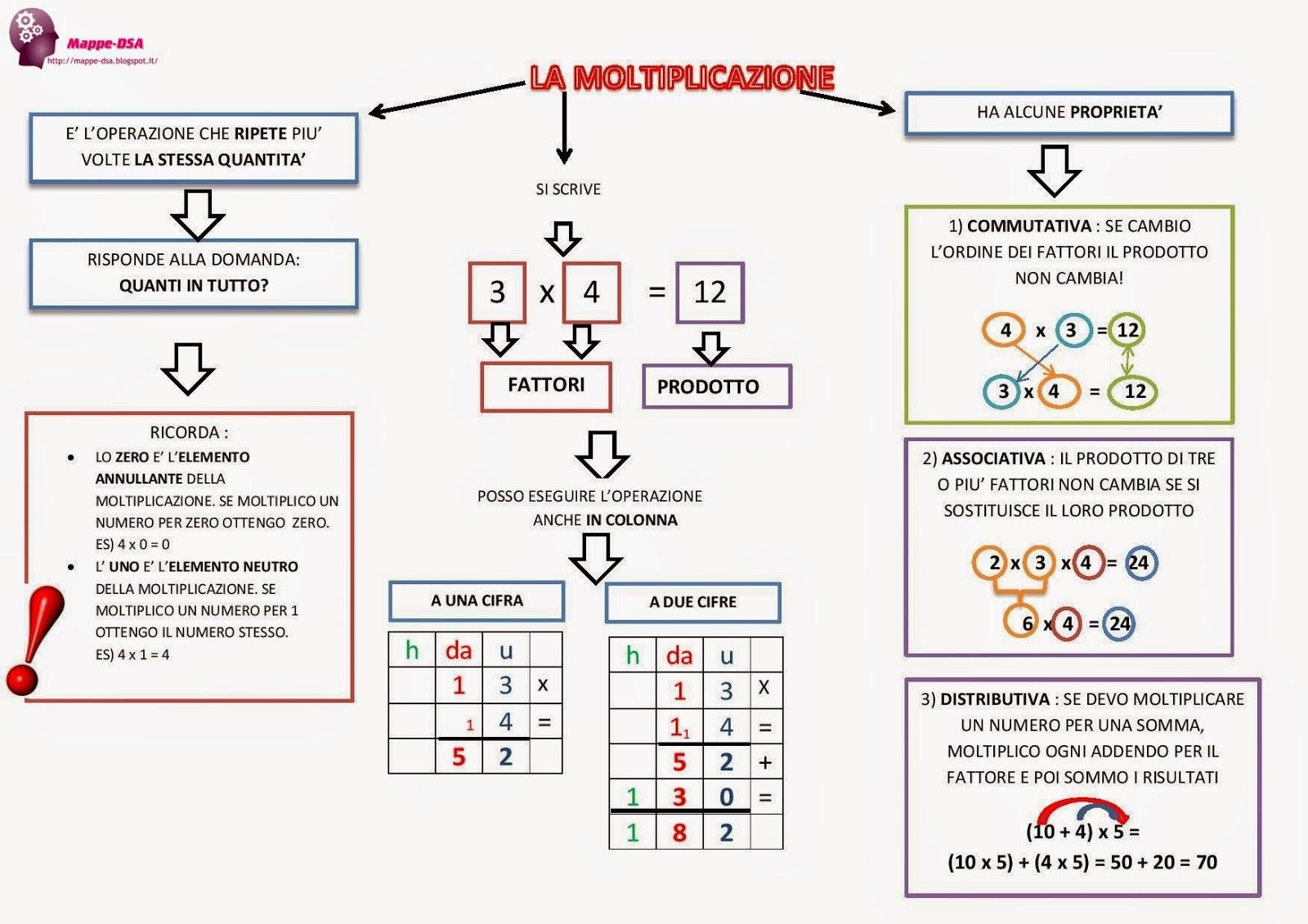 mappa dsa matematica moltiplicazione