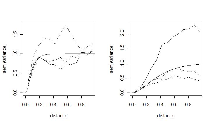 Imagen sobre semivarianza en R, de Rosa Ferrero