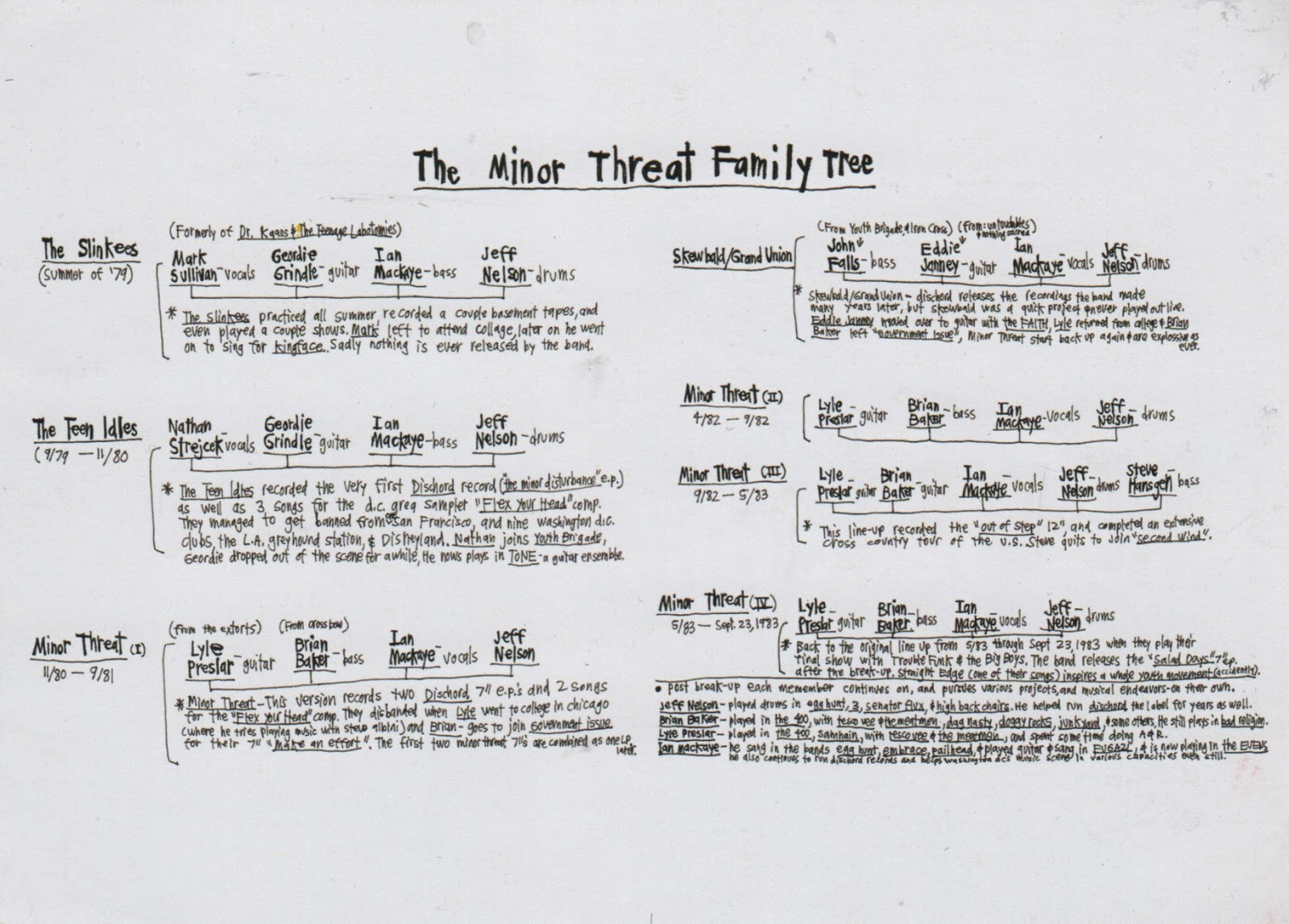 threat family tree alex haley family tree the minor threat family tree ...