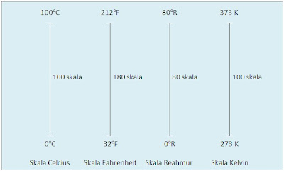 http://4.bp.blogspot.com/-lzKHwuPdheo/Tts_JEh4GMI/AAAAAAAAAOc/BBITmv6OL18/s400/skala+suhu.jpg