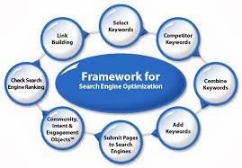 Framework for SEO