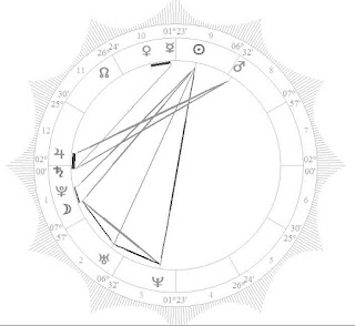 Ana Braga natal horoscope chart reading