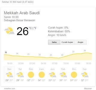 Suhu Udara Jawa Tengah Lebih Tingii/Panas daripada di Mekkah