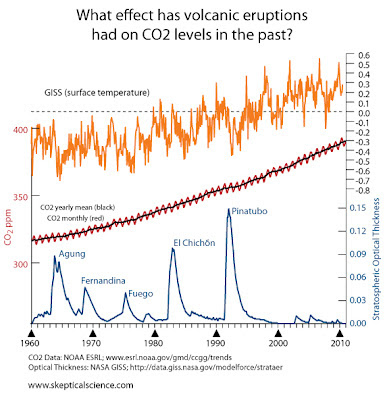 How is carbon dating used to date volcanic eruptions