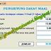 Software Untuk Menghitung Zakat Maal