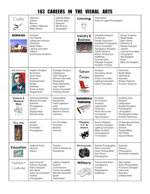 Architecture list of careers for college