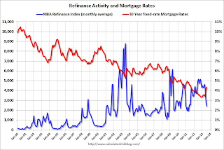 Mortgage rates and Refinance index