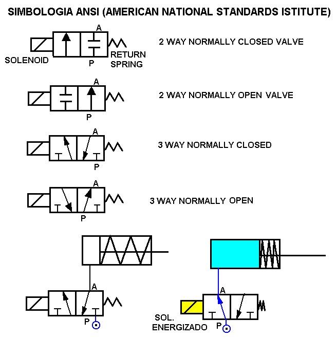 Coparoman 1 5 Simbolos De Electrovalvulas Mas Comunes