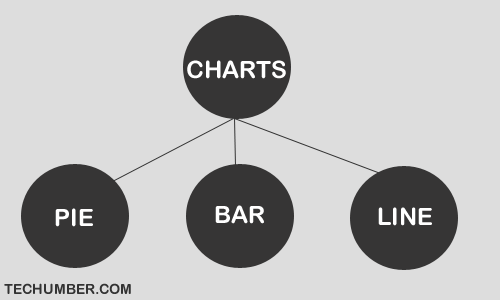 Amazing Charts Using Google Chart API