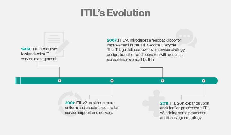 Agit Elgn Itil Cobit And Iso27001