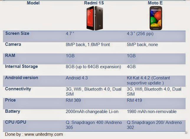 Redmi 1S vs Moto E