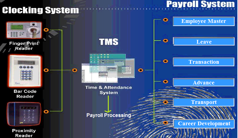internet payroll system Kronos provides workforce management solutions to small, medium, and large businesses around the globetens of thousands of organizations in more than 100 countries are using time and attendance, scheduling, absence management, hr, and payroll applications to better manage their workforce.