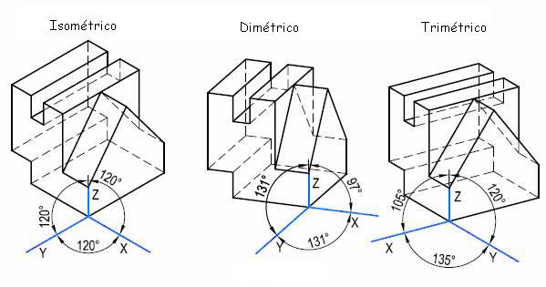 Dibujo Técnico 1º Bach.: PERSPECTIVA AXONOMÉTRICA
