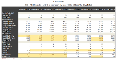 SPX Short Options Straddle Trade Metrics - 52 DTE - IV Rank > 50 - Risk:Reward 35% Exits