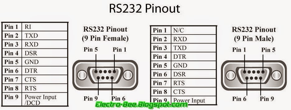 Db9 Serial Port Pinout Car Interior Design