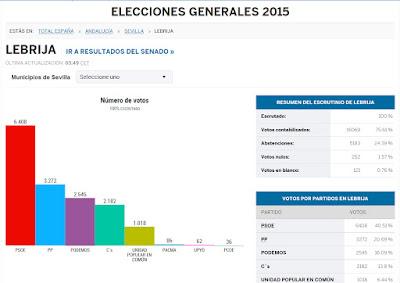 Resultados elecciones generales en Lebrija. Año 2015