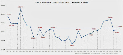 vancouver median income, vancouver average income, vancouver median household income chart