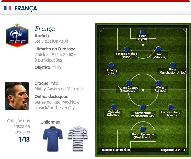 Destaques da Seleção da França que está no Grupo D da Euro Copa 2012