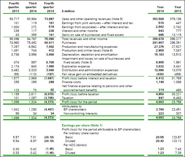 BP, annual, 2014, income statement