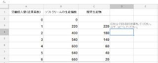 信長くんのソフトクリームビジネス 限界生産物の計算