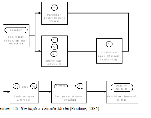 Winbie genesis modul keputusan dan pengambilan keputusan bedanya dengan satisficing model bahwa model ini tidak memasuki tahap pengambilan keputusan melalui pengevaluasian alternatif yang cukup sulit karena perlu ccuart Gallery