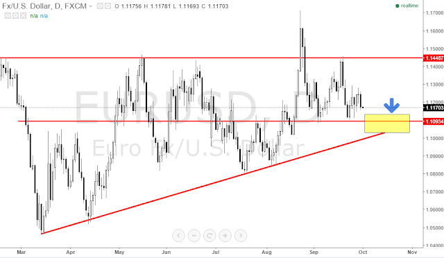 price action eurusd