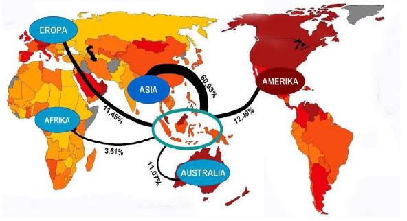 Sistem perdagangan komoditas teratas