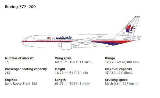 Informasi mengenai pesawat MH370 Boeing 777-200