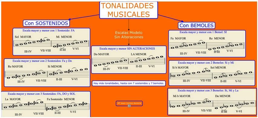 http://mariajesuscamino.com/exe/tonalidades-melodias_v02/index.html