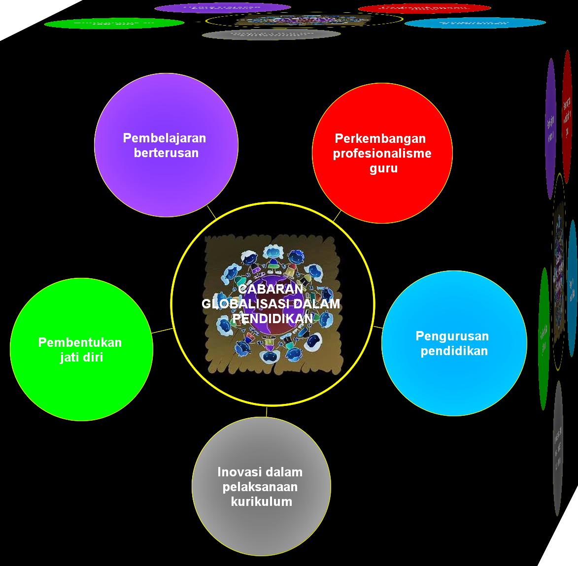 dunia globalisasi terdapat sebanyak lima cabaran asas terhadap dunia ...