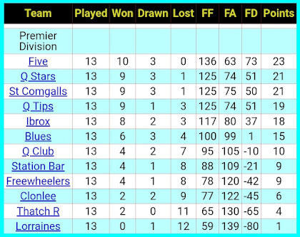 League table, 11th January