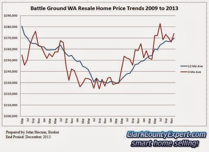 Battle Ground WA Home Sales 2013 - Average Sales Price Trends