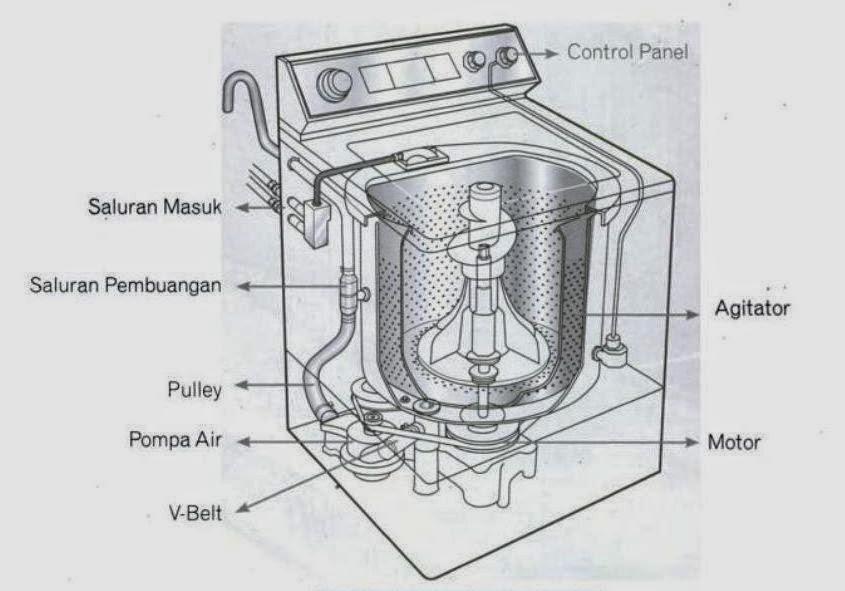 Bagian bagian mesin cuci trend harga mesin cuci bagian bagian mesin cuci ccuart Image collections