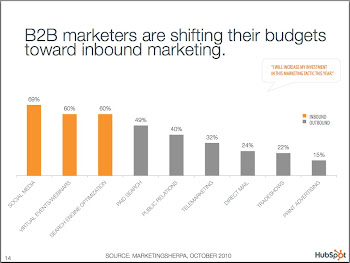 B2B budgets continue shift to inbound marketing