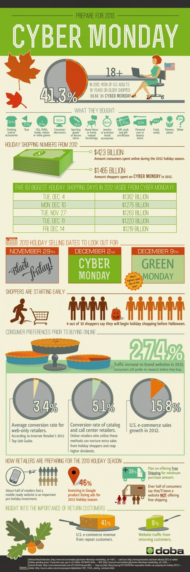 business, cyber monday, infographic, business technology, productivity techniques, technology, Information,