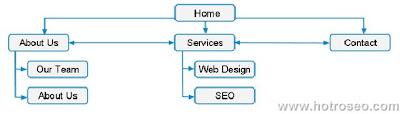 Hỗ trợ SEO - Flat Link Hierarchy Cơ bản