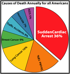 the shocking statistics of death causes by heart attacks in the united states List of causes of death by rate this article needs to be cardiovascular deaths includes deaths from both ischaemic heart disease and stroke mortality rates (death rate per year, from data for 2002 leading causes of death in the united states, as percentage of deaths in each age.