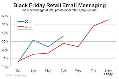Black Friday Retail Email Messaging, 2011 vs. 2010