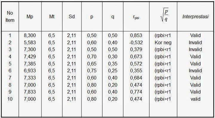 Tabel perhitungan Koefisien Korelasi Biserial