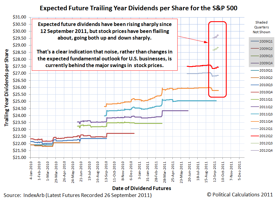 Expected Future Trailing Year Dividends per Share for the S&P 500, as of 26 September 2011