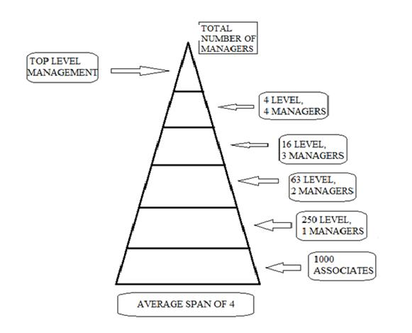 span of control It is very important to understand span of control and organizational structure  when describing an organization simply, span of control refers to.
