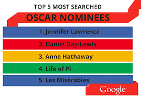 Top 5 Most Searched 2013 Oscar Nominees on Google 1 Jennifer Lawrence 2 Daniel Day Lewis 3 Anne Hathaway 4 Life of Pi 5 Les Miserables