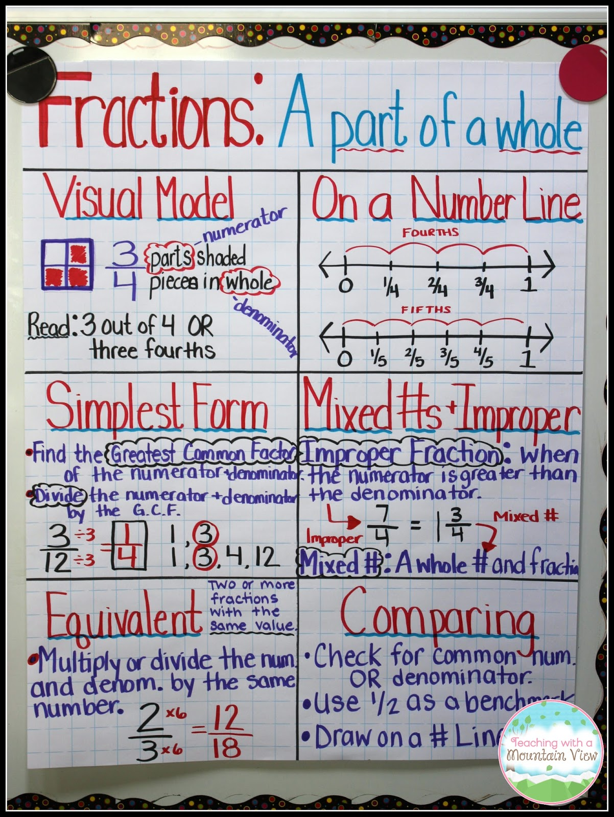 Comparing Fractions Anchor Chart by Alicia Dorsey | TpT
