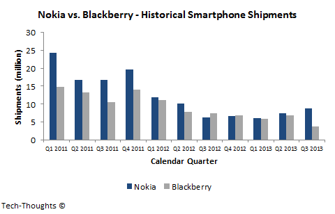 Nokia vs. Blackberry - Smartphone Shipments