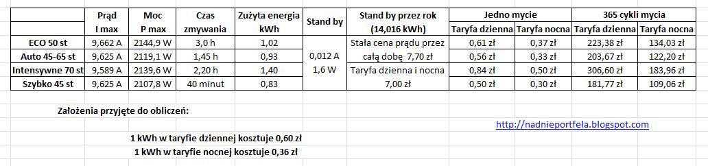 Rzeczywiste zużycie energii elektrycznej przez zmywarkę BOSCH SMV50E70EU