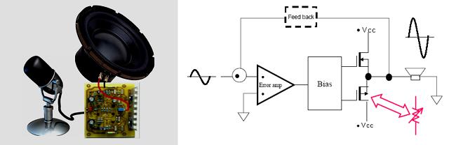 Rancangan amplifier kelas d gatewan model penguat audio kelas d ccuart Choice Image