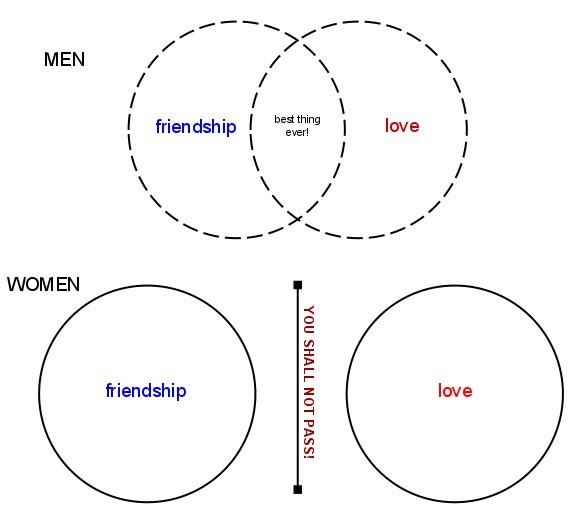 love sex and friendship venn diagram