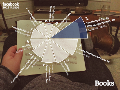 Facebook 2012 trends:Books
