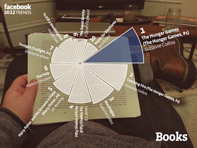 Facebook 2012 trends:Books
