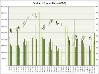 SCCO YTD Stock Performance